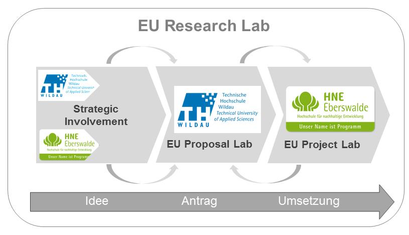 EU-Research Lab Grafik